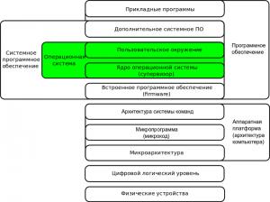 800px-GeneralizedLayeredComputerStructure_OS