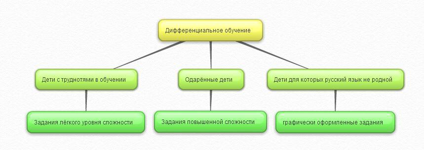 дифференциальное обучение