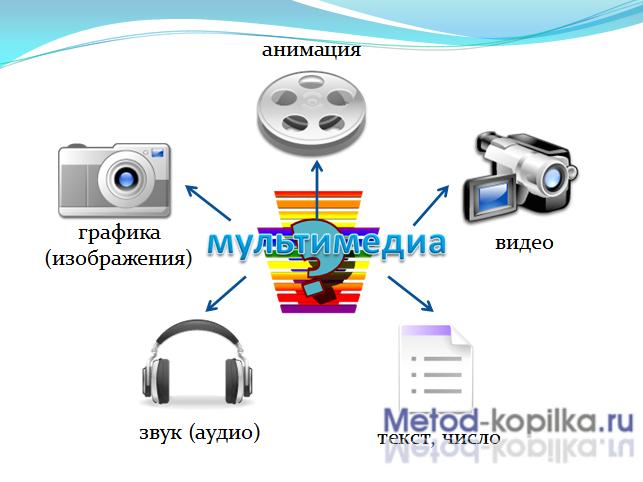 Мультимедиа технологии