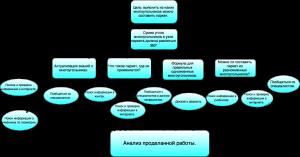 Диаграмма без названия (1)