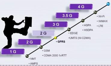 Всемирная сеть для телефона