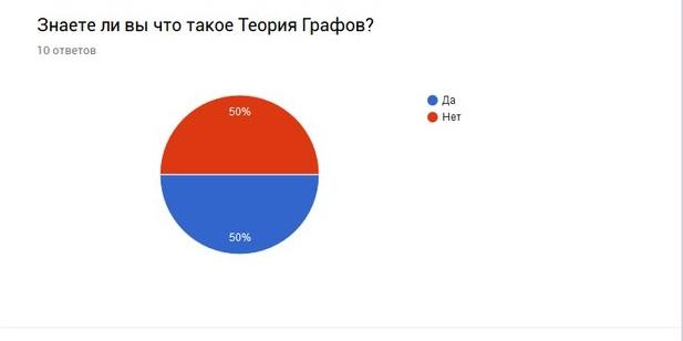 Данный вопрос показал ,что  половина опрашиваемых не знают о существовании Теории Граф