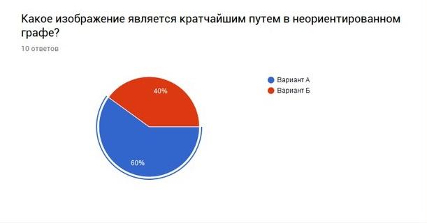 Большинство опрашиваемых ответили правильно на Определение неориентированного графа