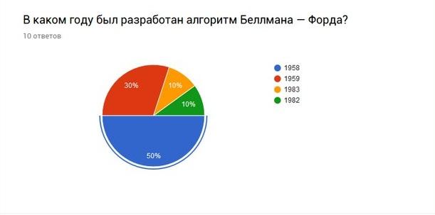 Половина опрашиваемых знает дату появления теории граф
